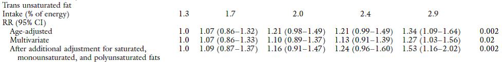 Table 3a