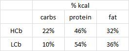 diet kcals