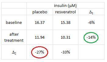 insulin proper