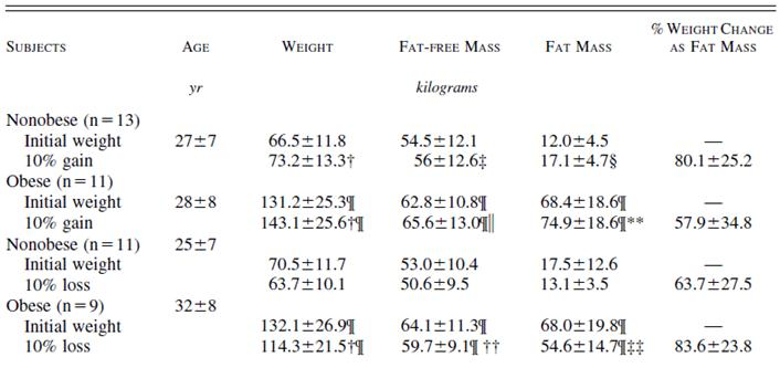 body composition data