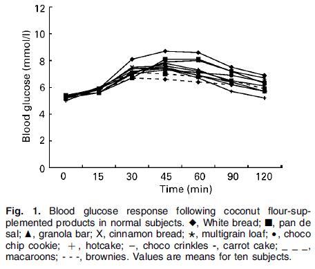 coconut flour vs glycemic index