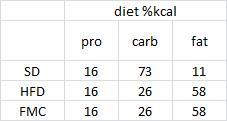 diet composition