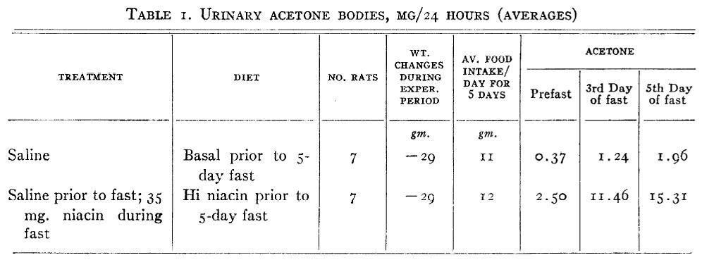 1949 data