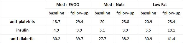 change in med usage
