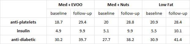 change in med usage