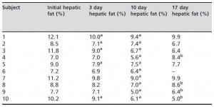 liver fat time course