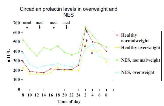 circadian prolactin