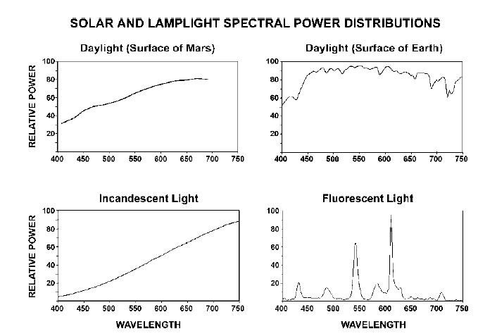 spectral power distributions
