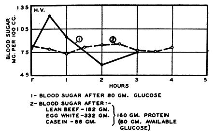 beef vs glucose