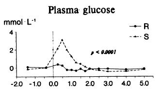 potato starch glucose