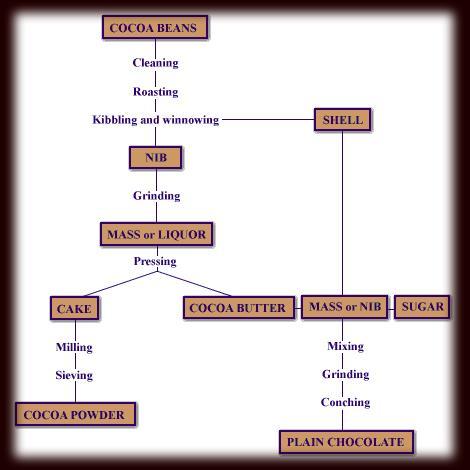 Chocolate chart