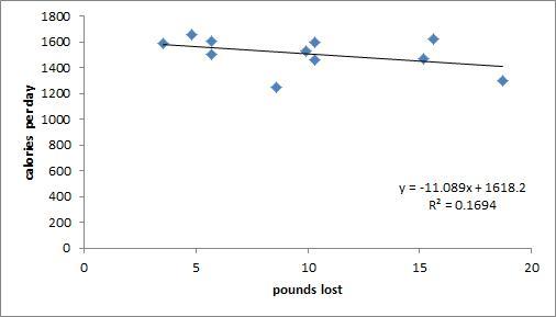 calories vs BW