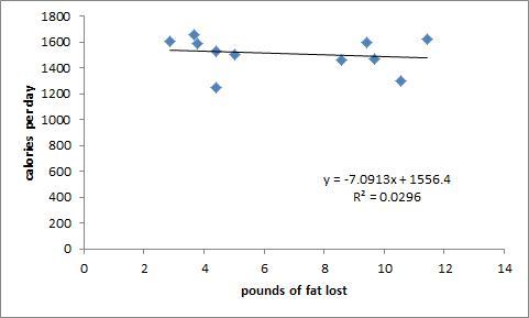 calories vs fat loss