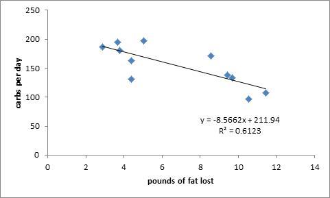 carbs vs fat loss