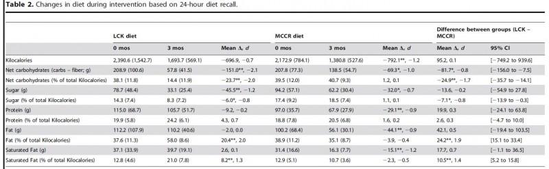 food intake data