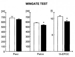 Wingate test