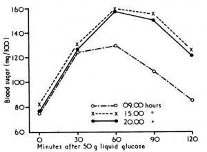 impaired circadian glucose tolerance in the morning