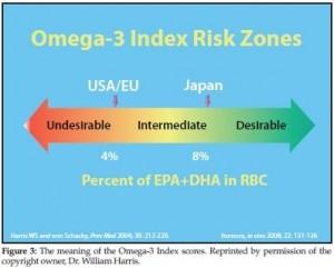 omega-3 index