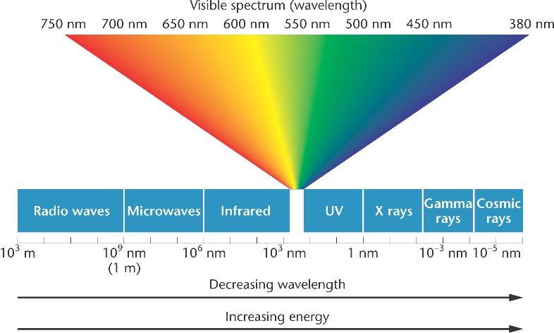 shorter wavelengths pack a stronger punch