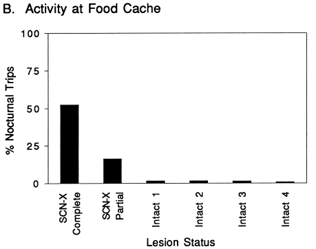 activity at food cache