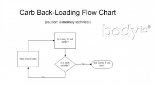 carb back-loading flow chart