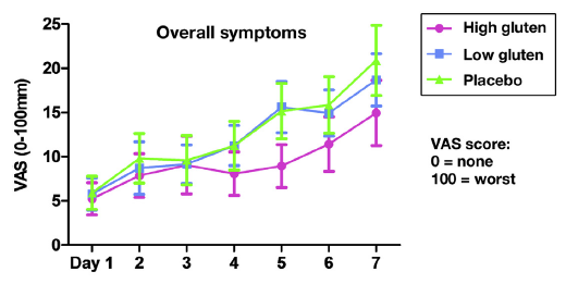 symptoms returned in all participants