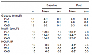 glucose insulin HOMA-IR
