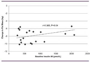 insulin secretion and fat mass