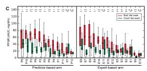 Postprandial glucose response success
