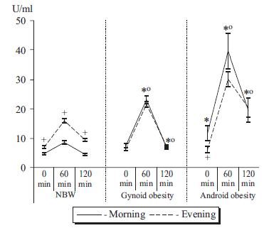 circadian-insulin-secretion