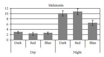 Figueiro melatonin