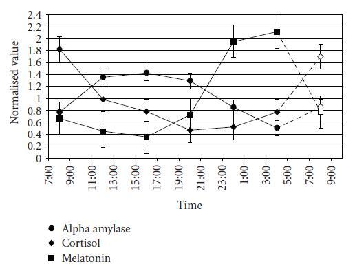circadian amylase, cortisol, melatonin