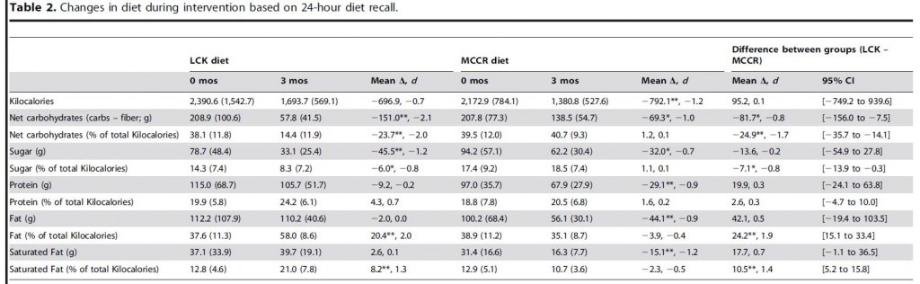 food intake data