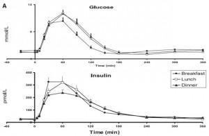 Saad insulin and glucose
