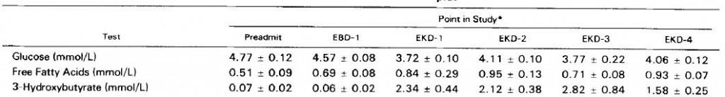 Phinney 1983 beta-hydroxybutyrate