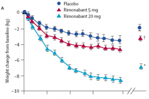 weight loss Rimonabant
