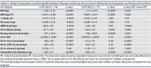 Body comp & energy metabolism