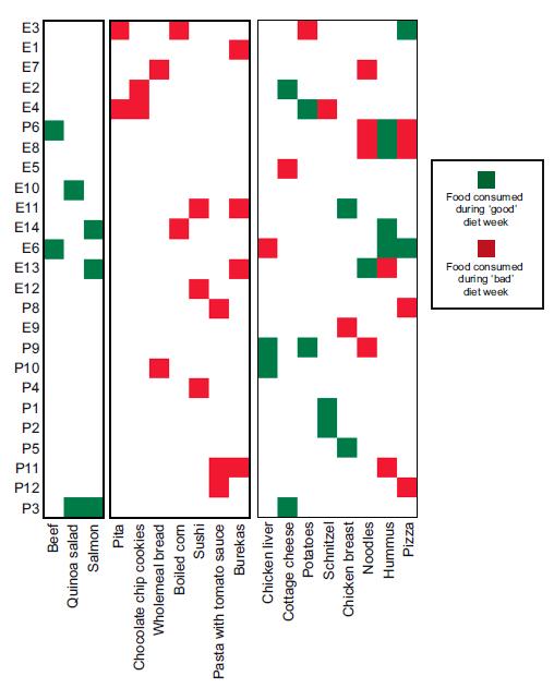 Differential glucose responses