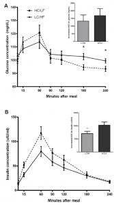 glucose and insulin