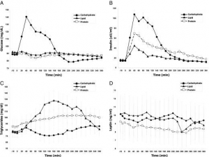metabolites and hormones