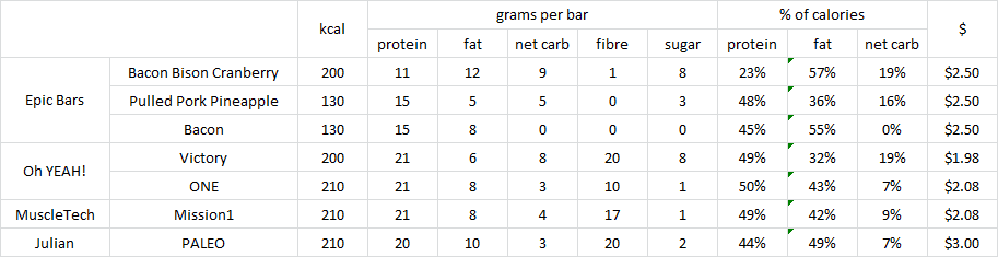protein fat carb calories chart