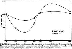 Minn-Starvation-weight