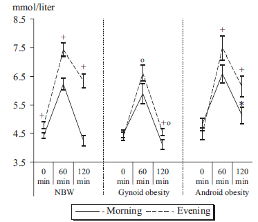 circadian-glucose-tolerance